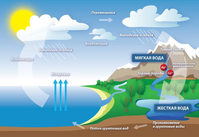 Жесткость воды в природных источниках